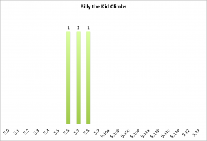 billy-the-kid-climbs