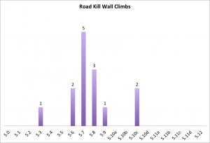 road-kill-wall-climbs