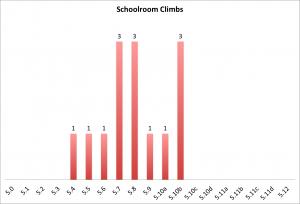 school-room-climbs